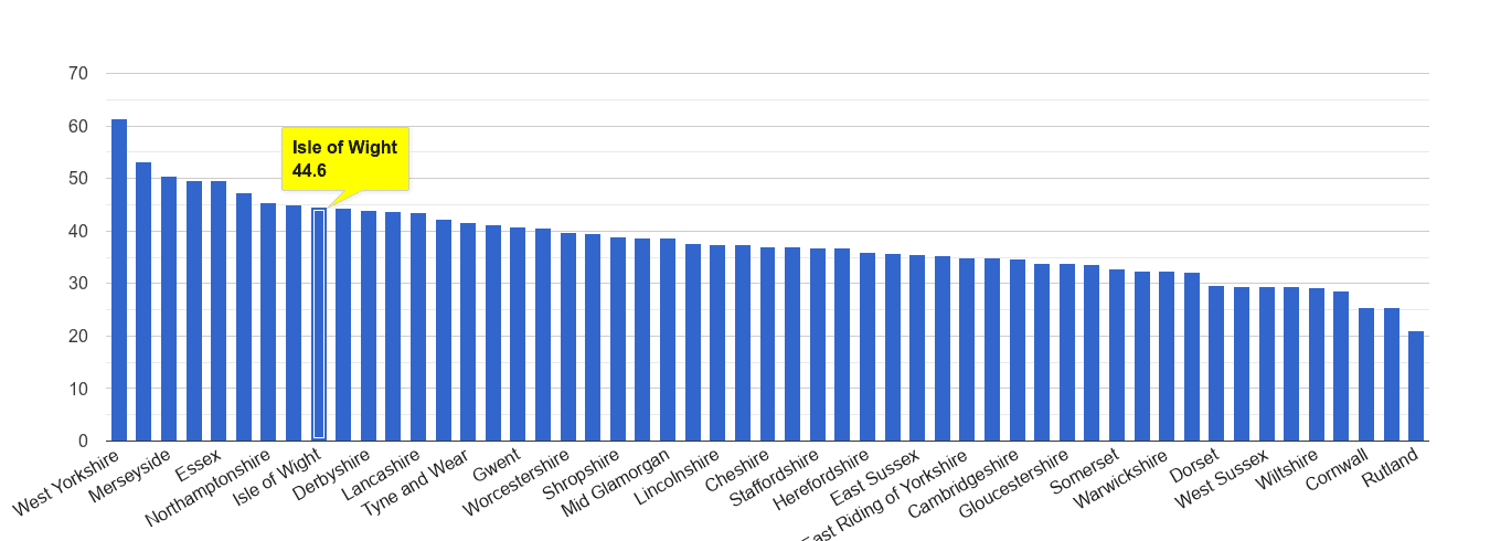 Isle of Wight violent crime rate rank