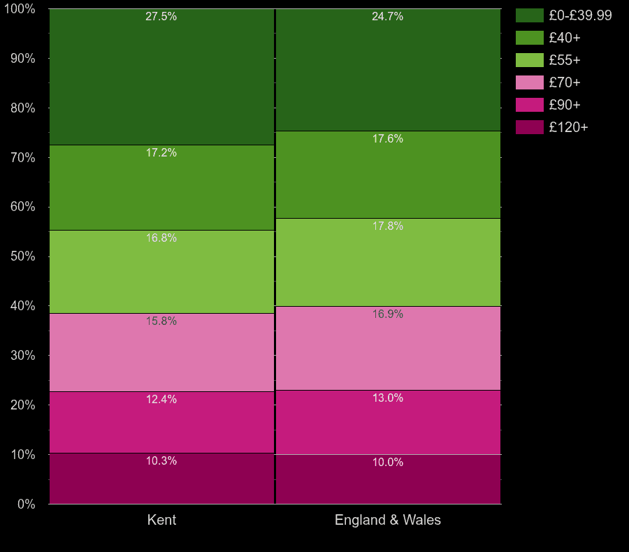 Kent flats by heating cost per square meters