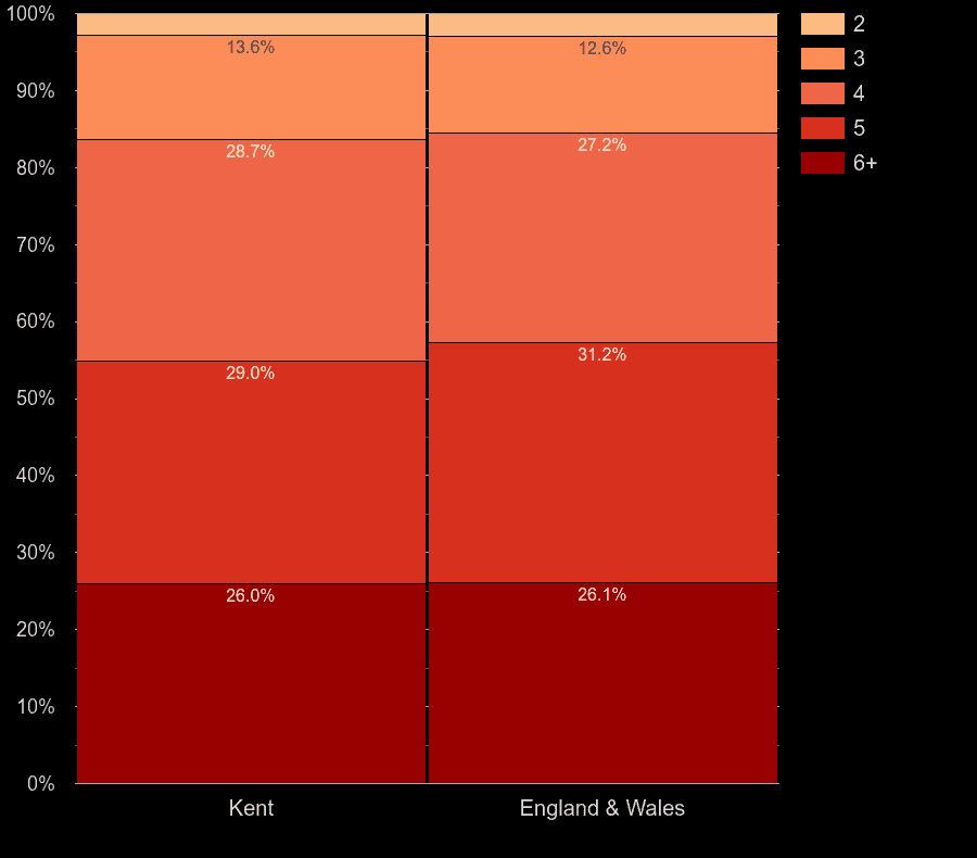 Kent houses by number of rooms