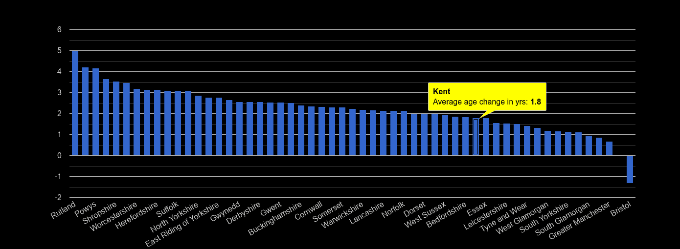 Kent population average age change rank by year