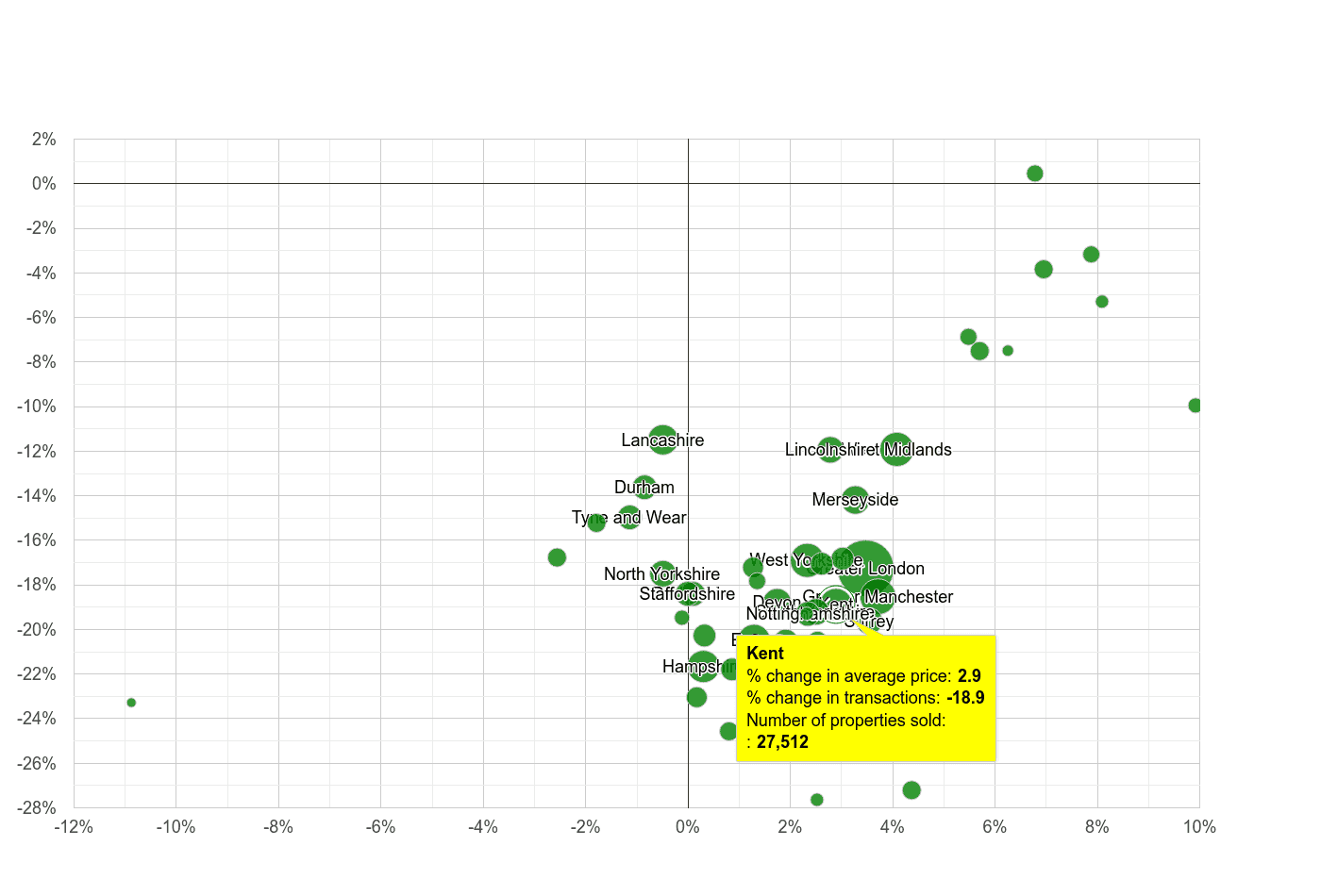 Kent property price and sales volume change relative to other counties