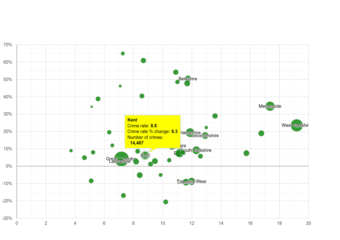 Kent public order crime rate compared to other counties