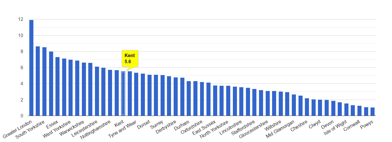 Kent vehicle crime rate rank