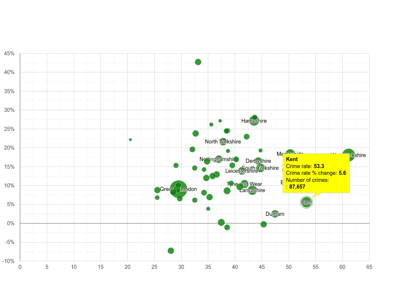 Kent violent crime rate compared to other counties