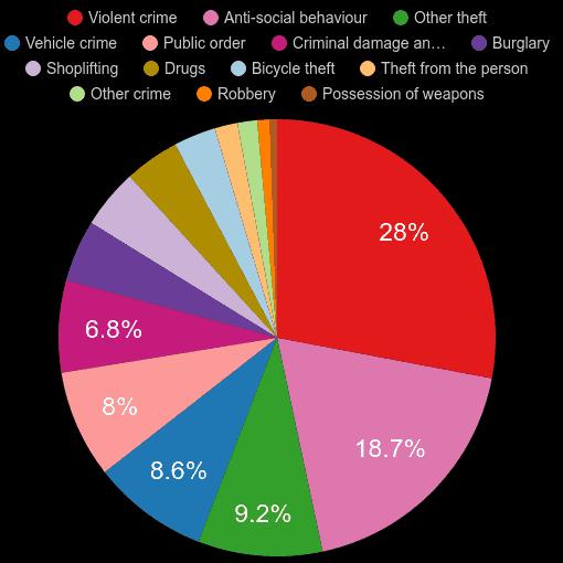 Kingston upon Thames crime statistics