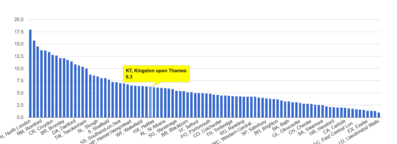 Kingston upon Thames vehicle crime rate rank