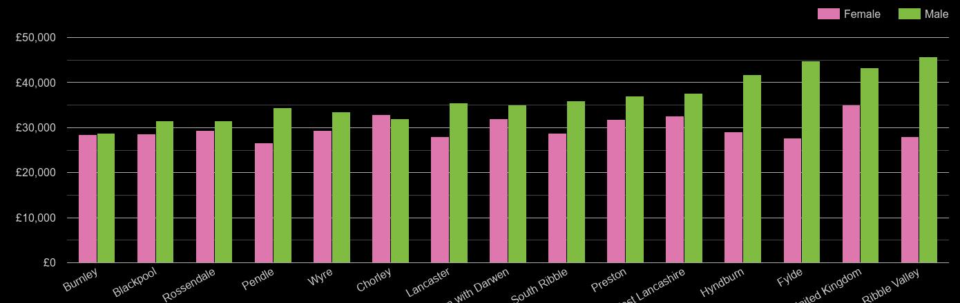 Lancashire average salary comparison by sex
