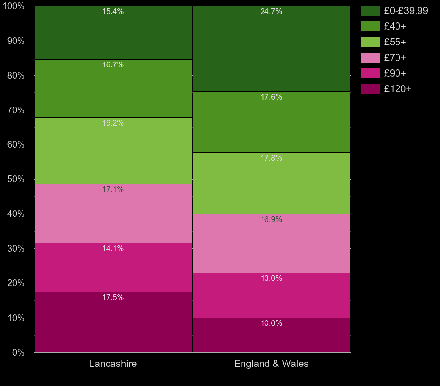 Lancashire flats by heating cost per square meters
