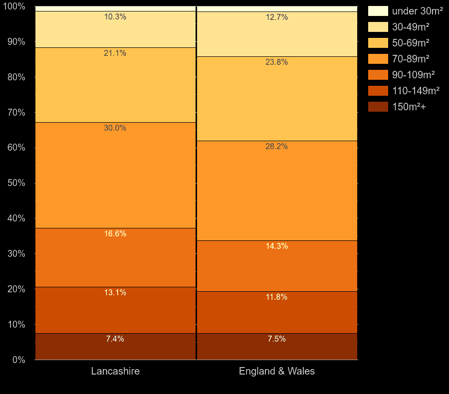 Lancashire homes by floor area size