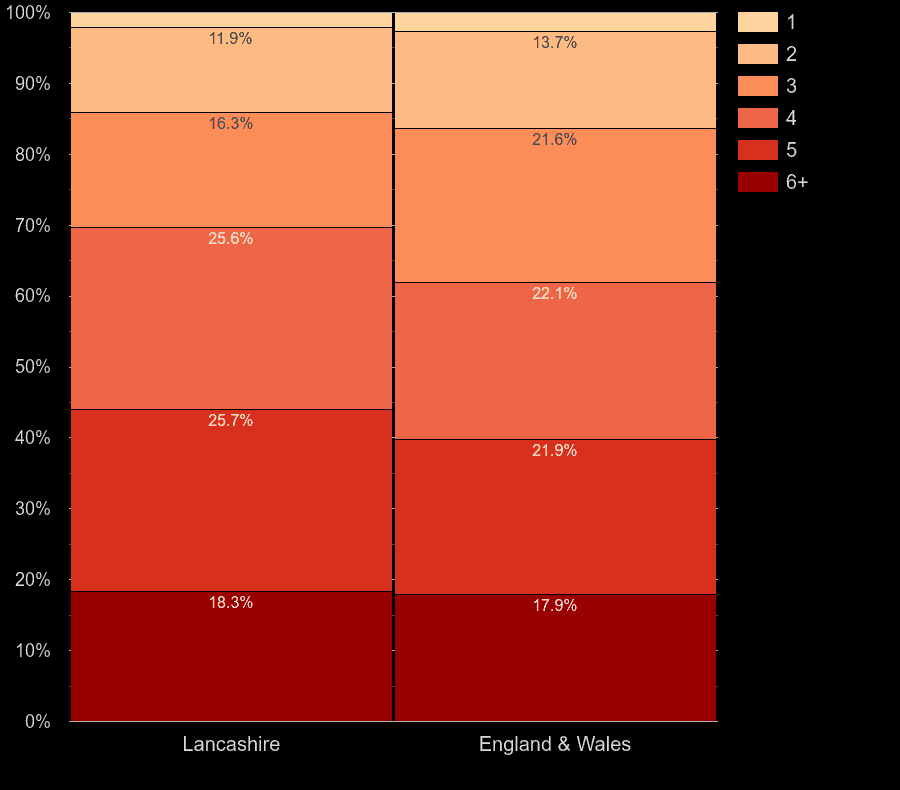 Lancashire homes by number of heated rooms