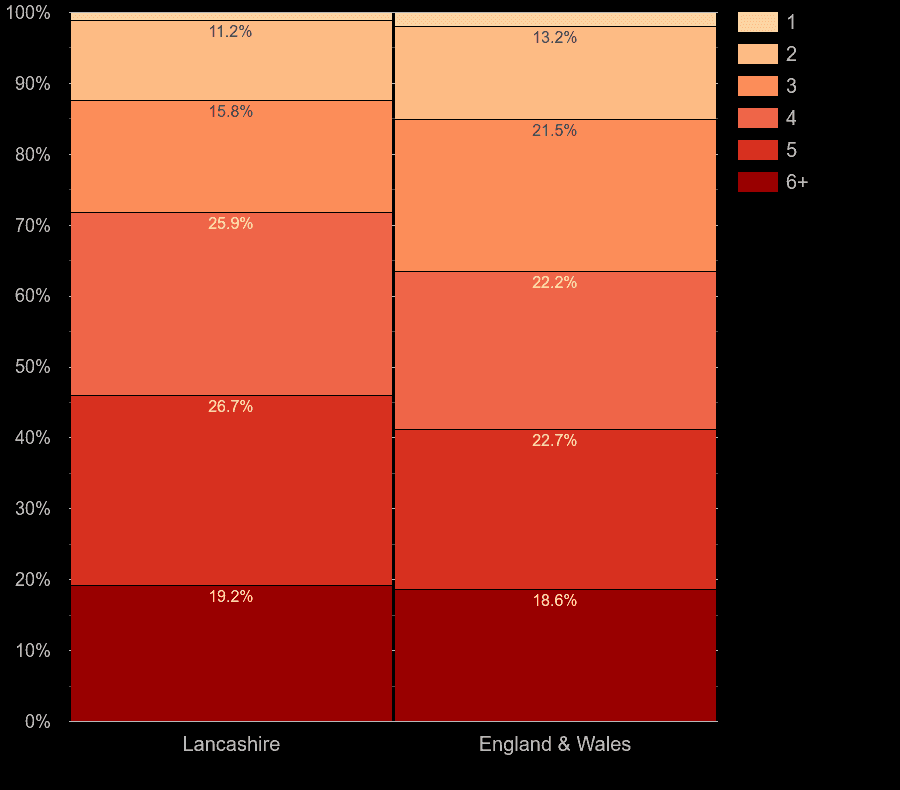 Lancashire homes by number of rooms