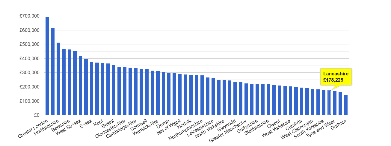Lancashire house price rank