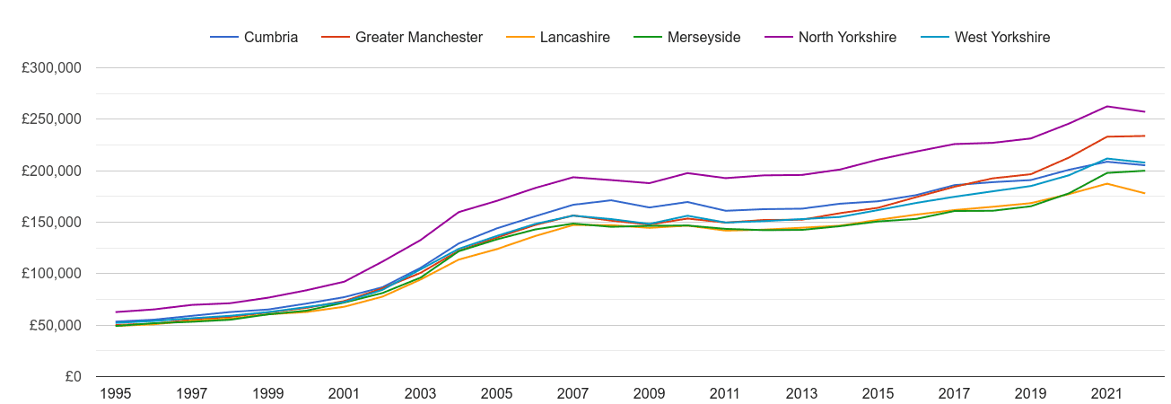 Lancashire house prices and nearby counties