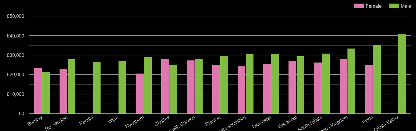 Lancashire median salary comparison by sex