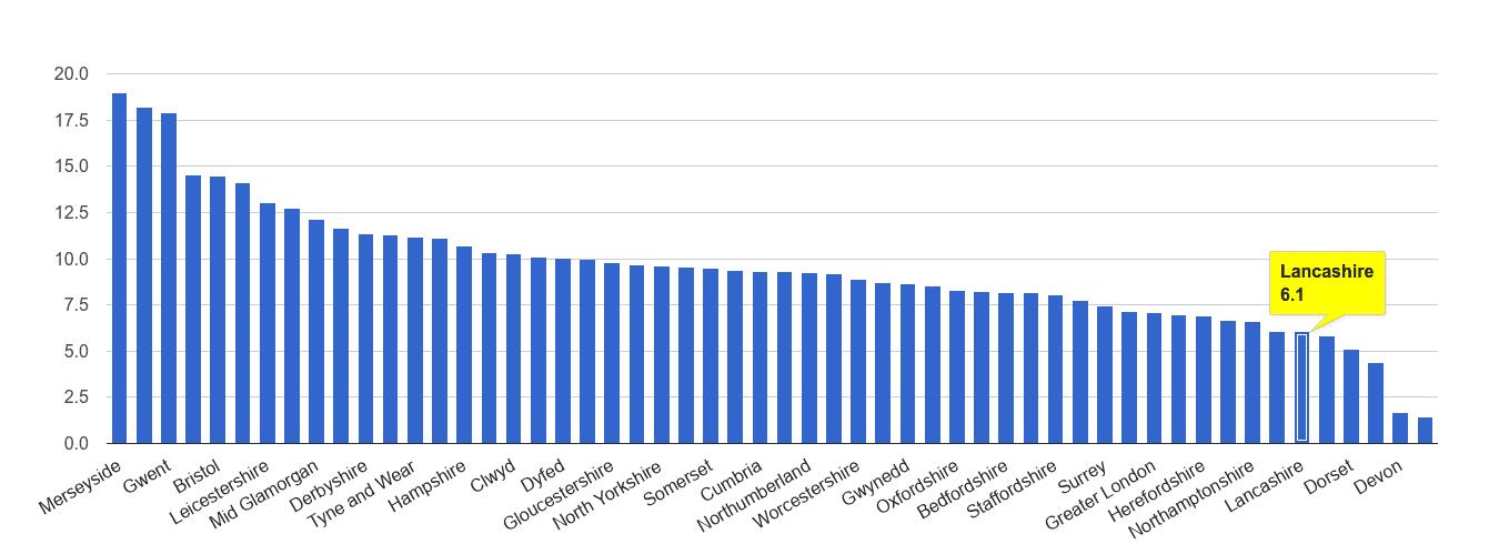 Lancashire public order crime rate rank
