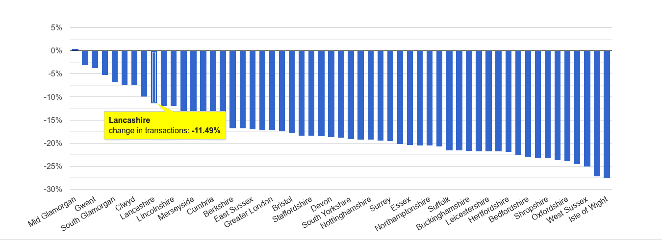Lancashire sales volume change rank