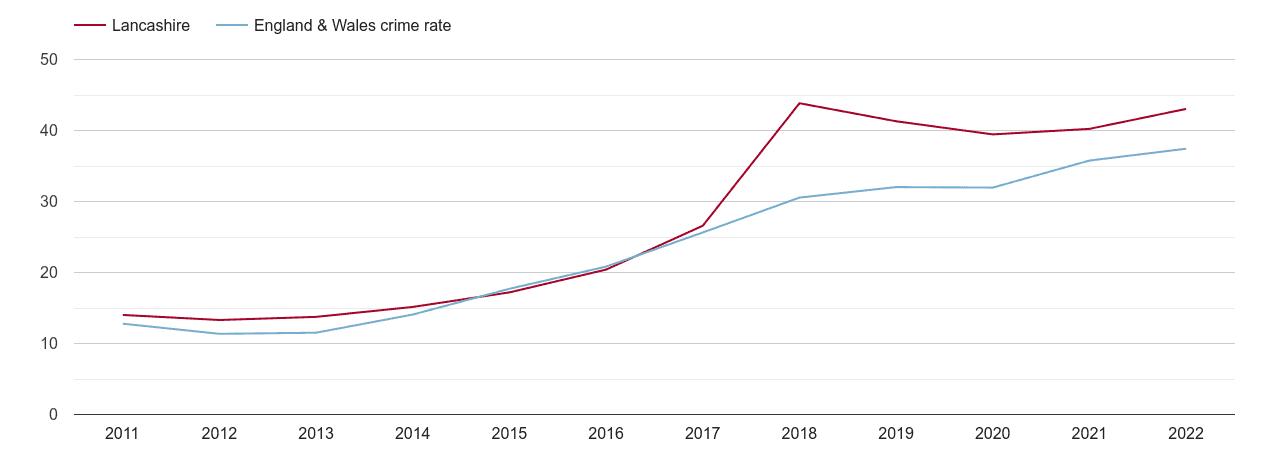 Lancashire violent crime rate