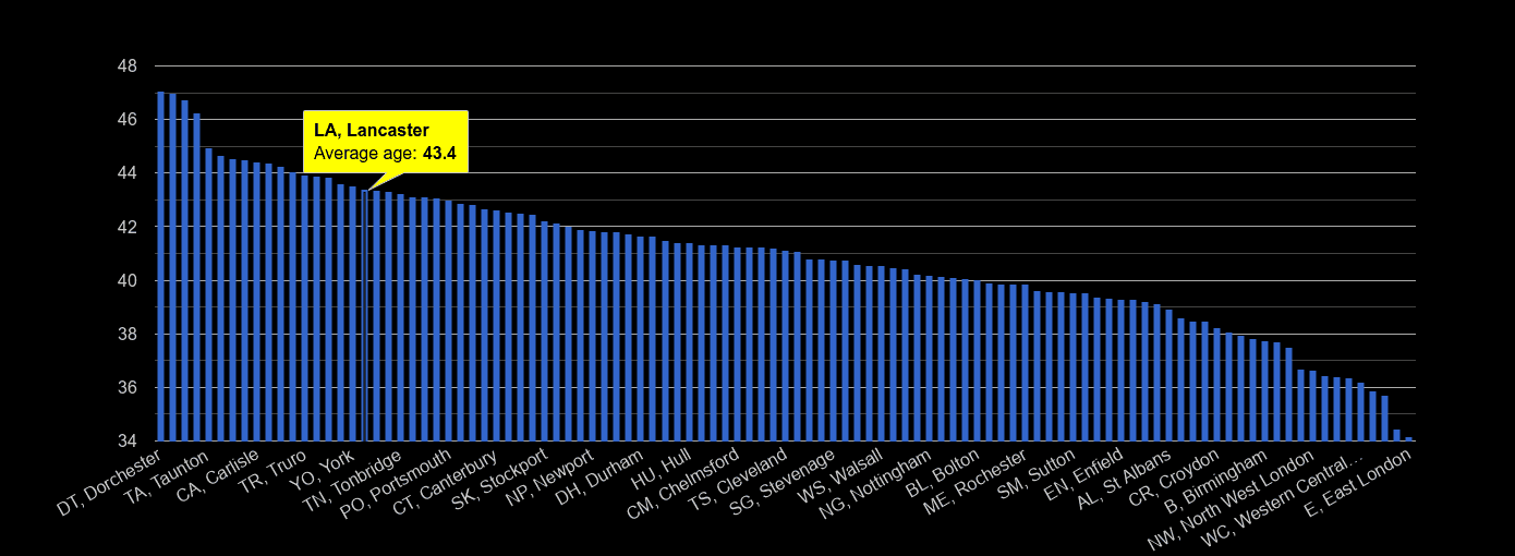 Lancaster average age rank by year