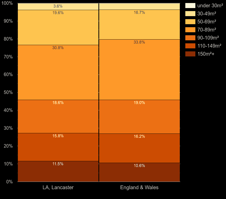 Lancaster houses by floor area size