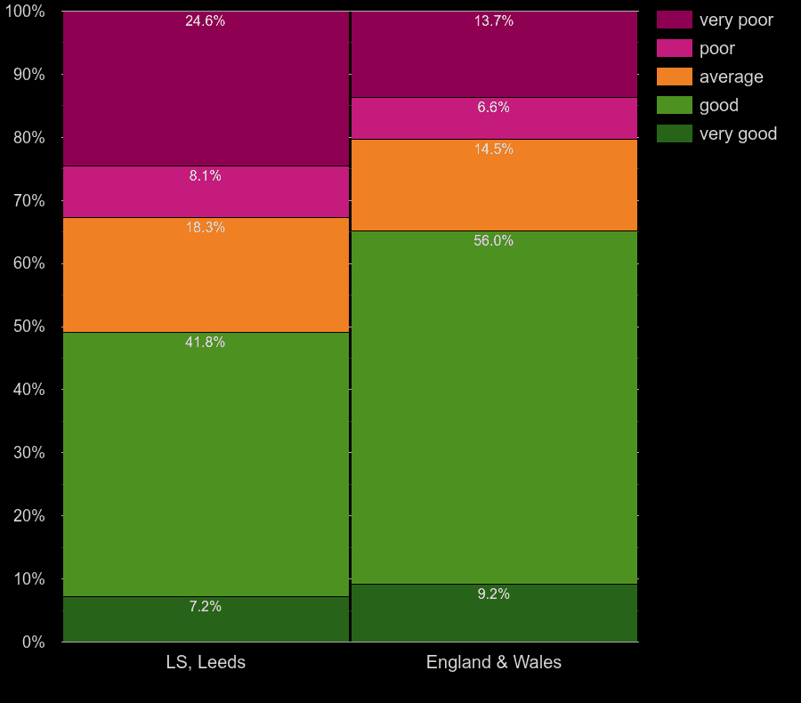 Leeds flats by hot water heating energy efficiency