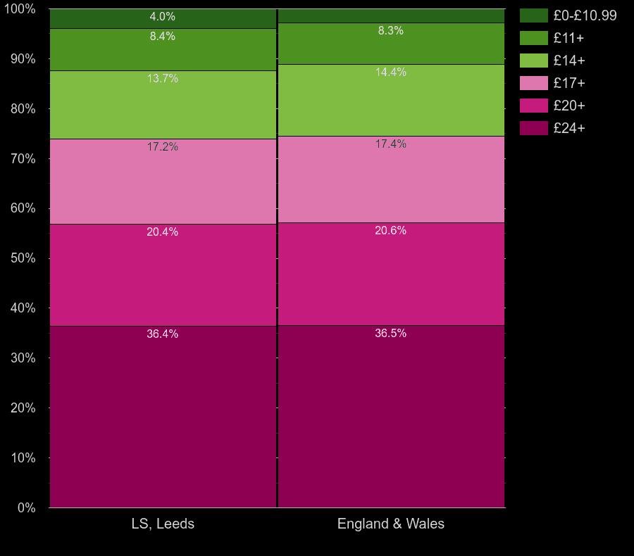 Leeds flats by lighting cost per room