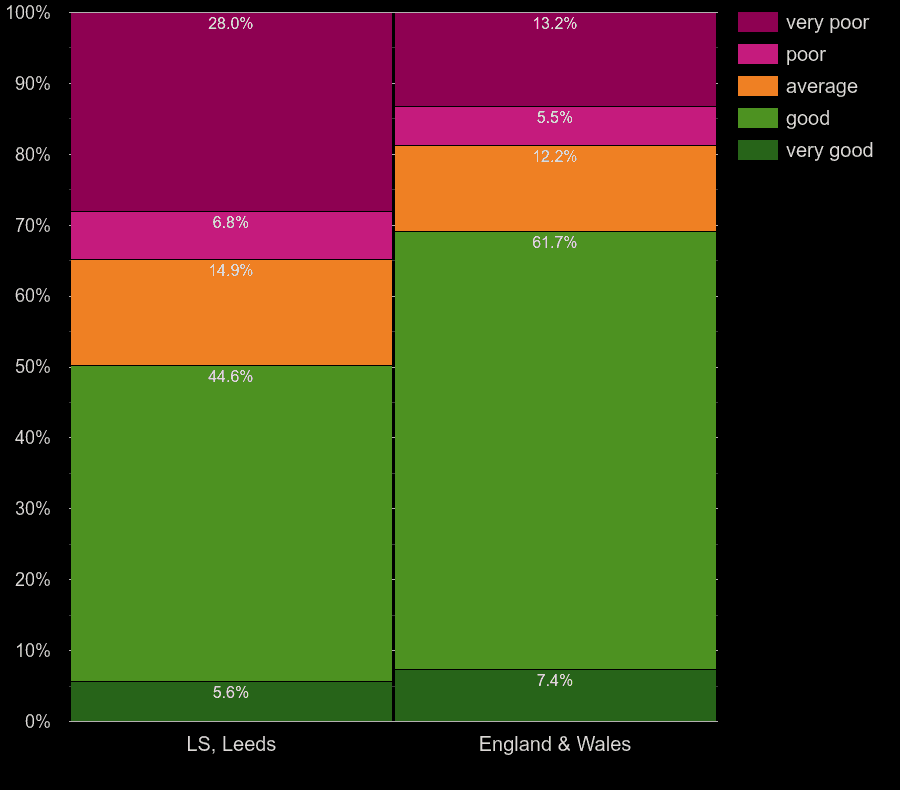 Leeds flats by main heating energy efficiency