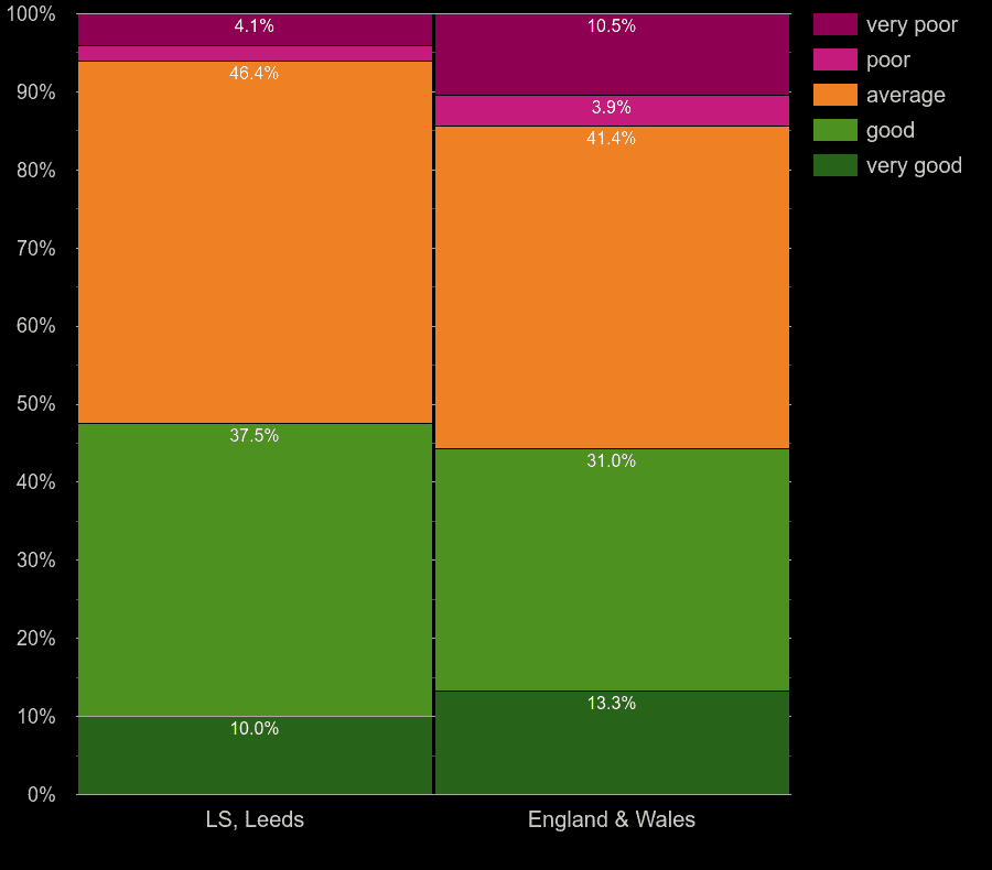 Leeds flats by windows energy efficiency