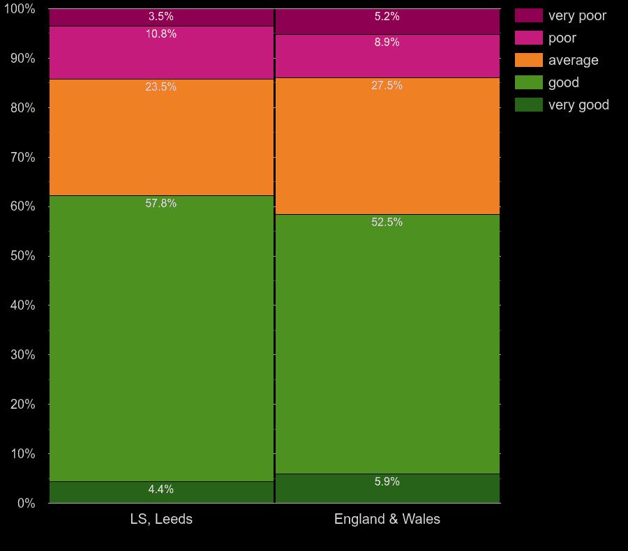 Leeds homes by main heating control energy efficiency