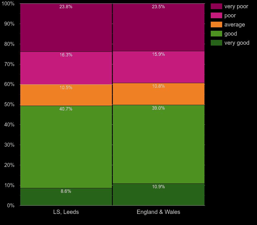 Leeds homes by walls energy efficiency