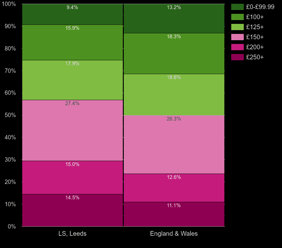 Leeds houses by heating cost per room