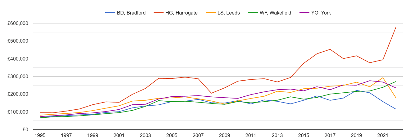 Leeds new home prices and nearby areas