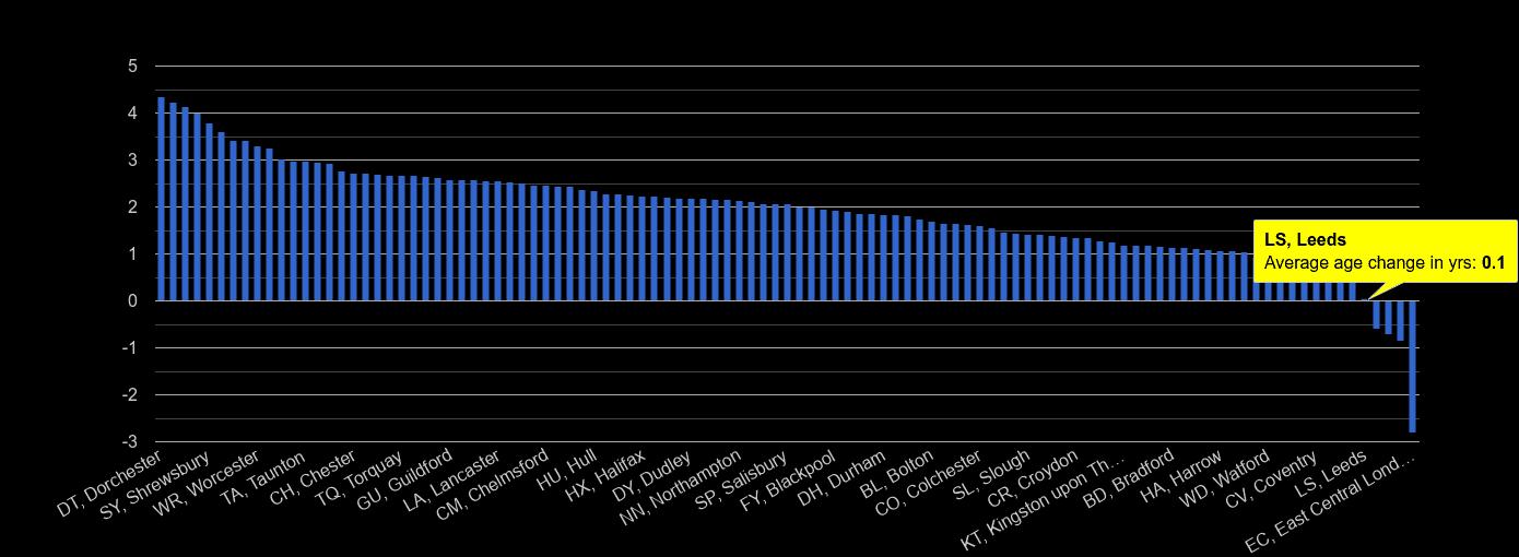 Leeds population average age change rank by year