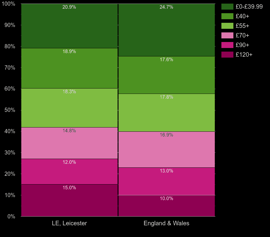 Leicester flats by heating cost per square meters