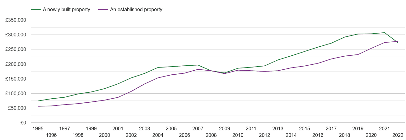 Leicester house prices new vs established