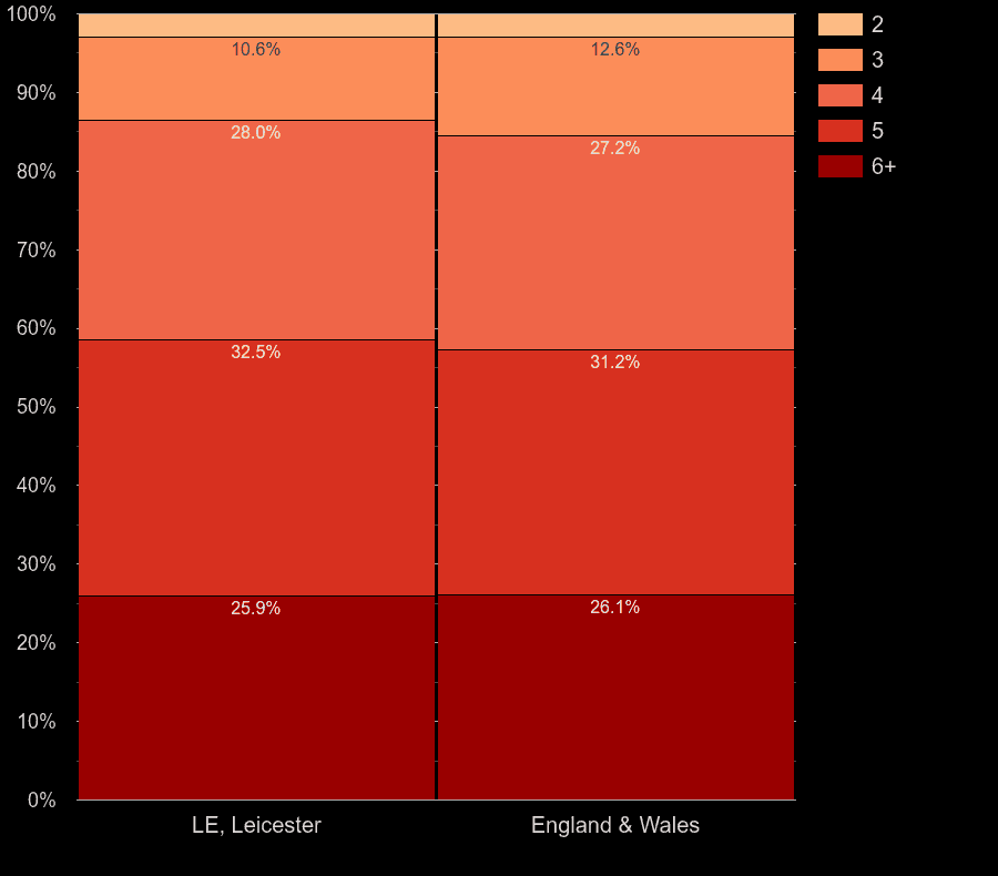 Leicester houses by number of rooms