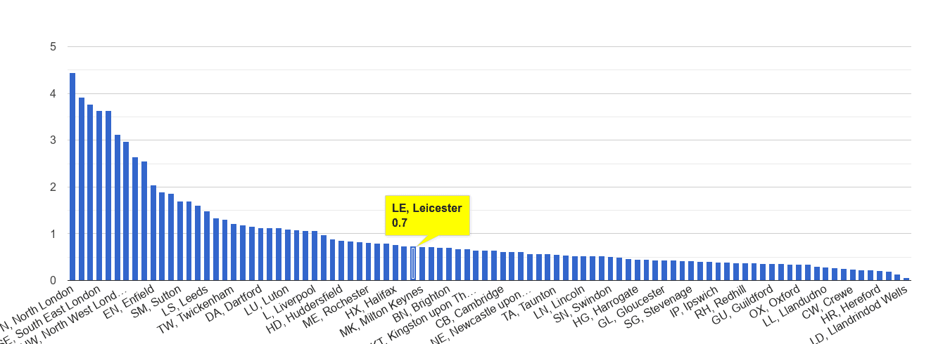Leicester robbery crime rate rank