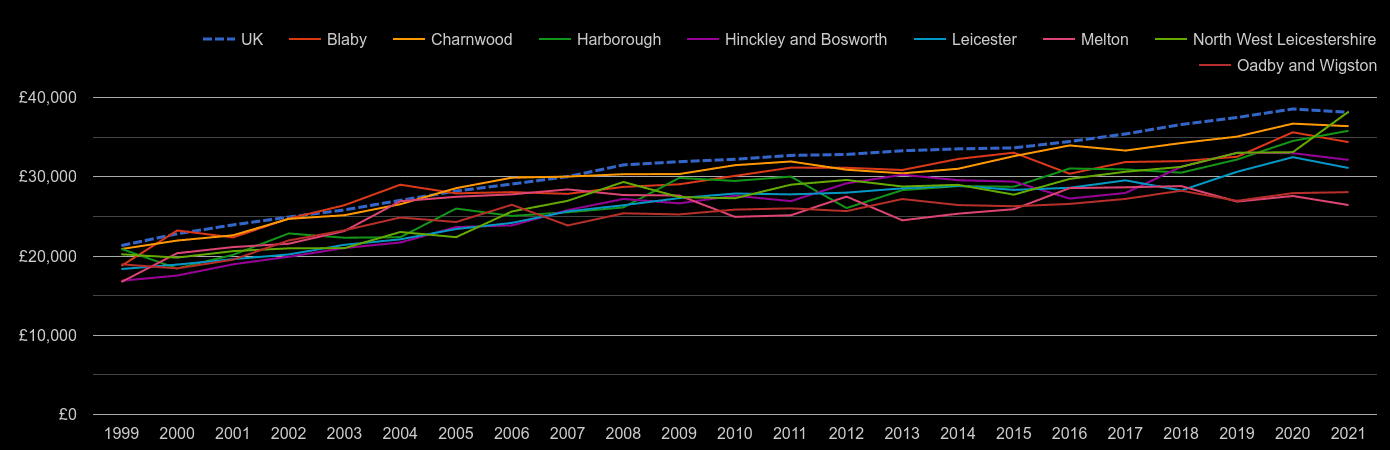 Leicestershire average salary by year