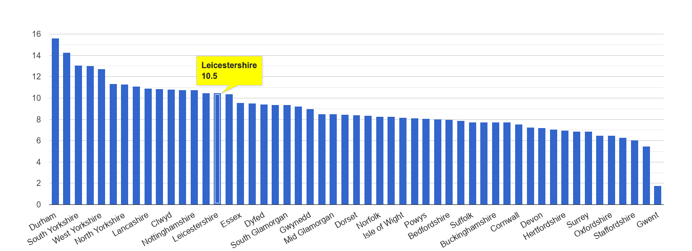 Leicestershire criminal damage and arson crime rate rank