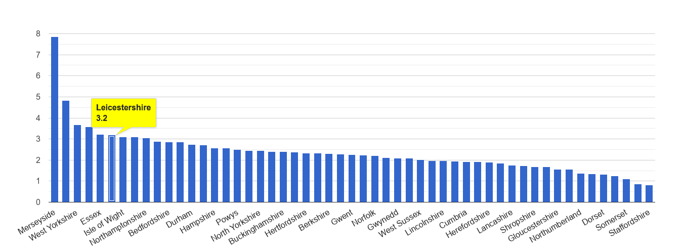 Leicestershire drugs crime rate rank