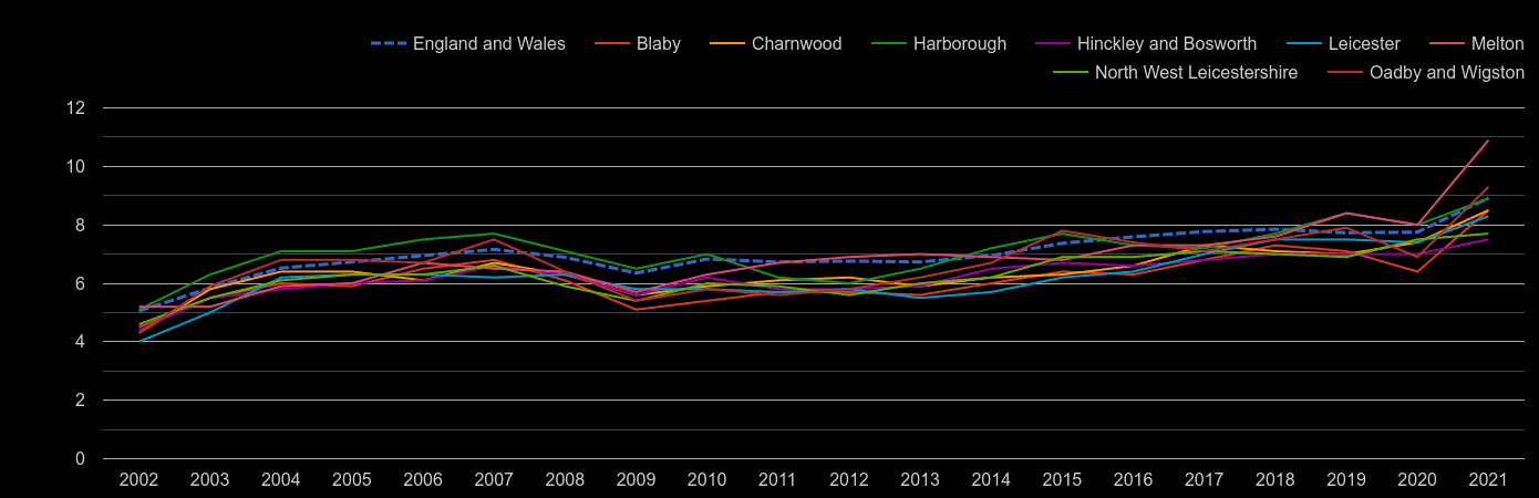 Leicestershire house price to earnings ratio history