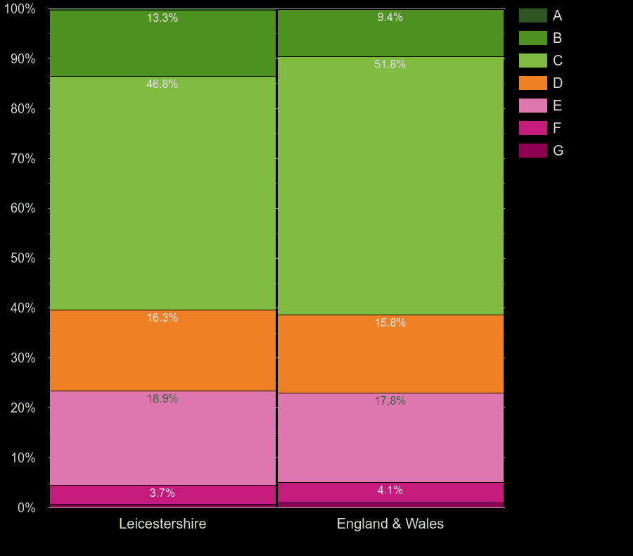 Leicestershire houses by energy rating