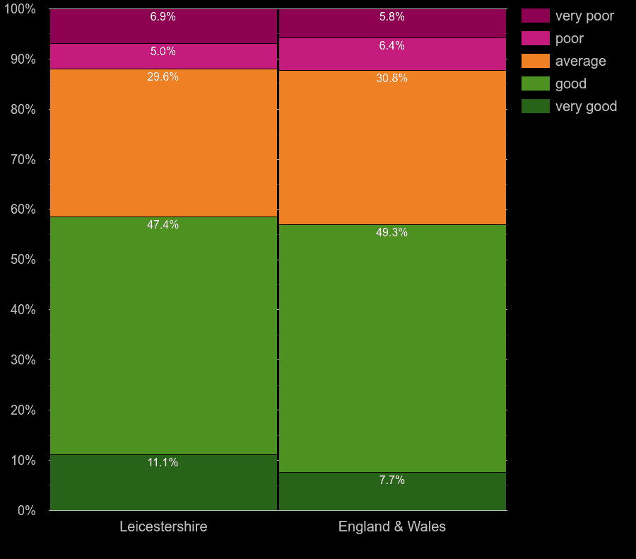 Leicestershire houses by main heating control energy efficiency