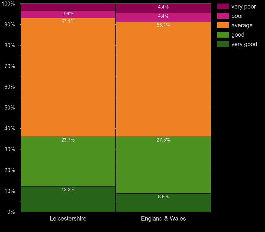 Leicestershire houses by windows energy efficiency