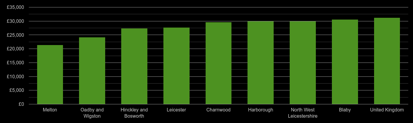Leicestershire median salary comparison