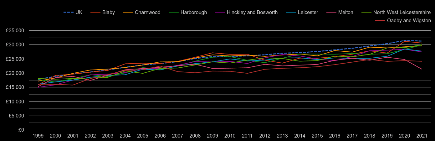 Leicestershire median salary by year