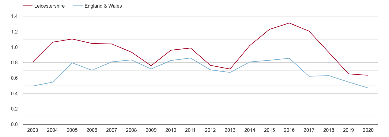 Leicestershire population growth rate