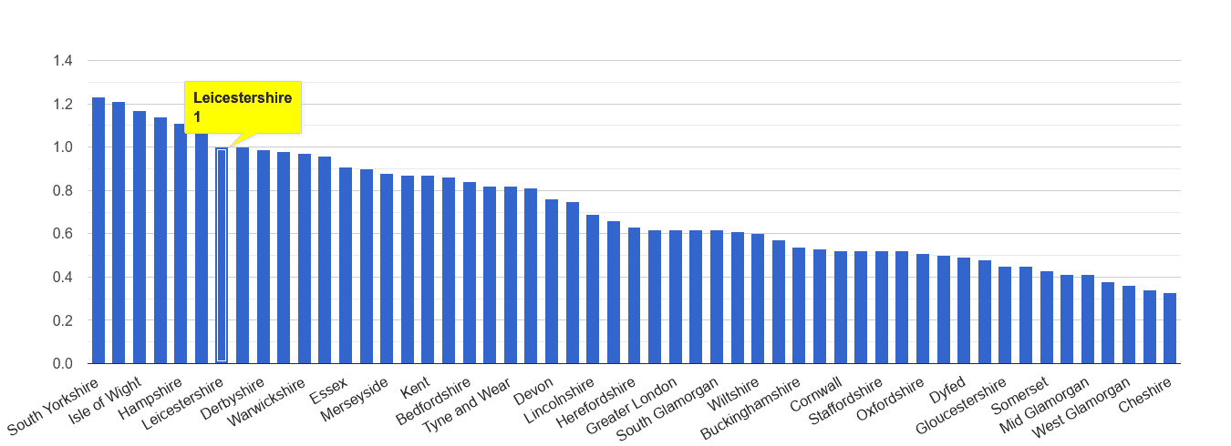Leicestershire possession of weapons crime rate rank