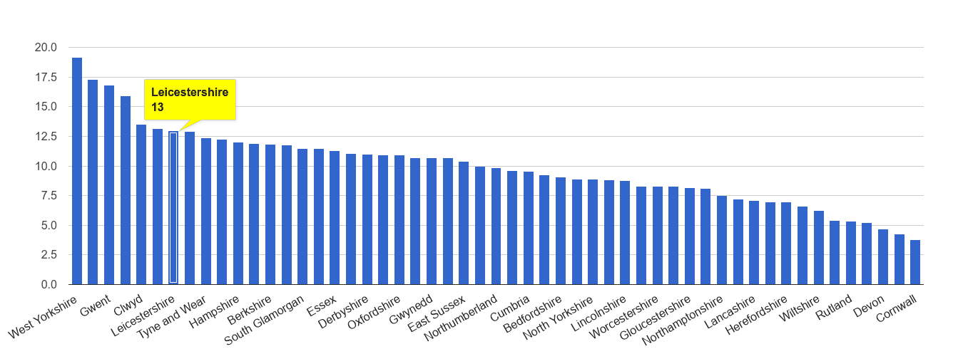 Leicestershire public order crime rate rank