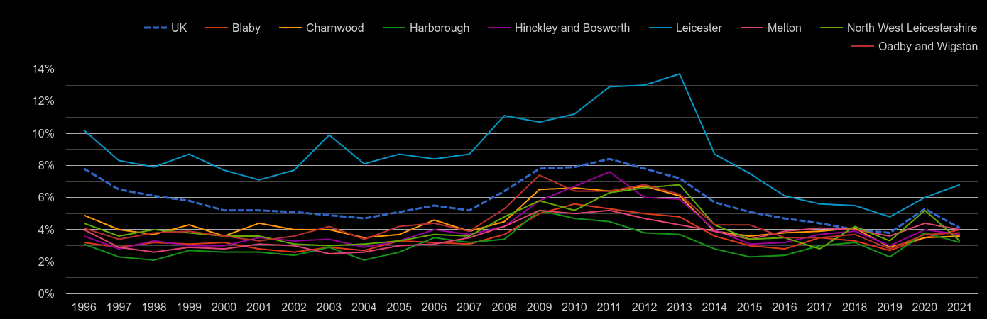 Leicestershire unemployment rate by year
