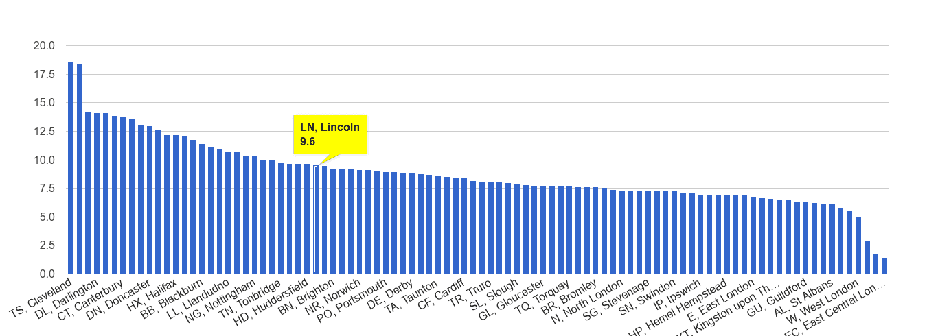 Lincoln criminal damage and arson crime rate rank